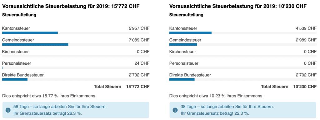 Steuern im Vergleich: Zürich und Zug